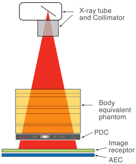 Image Receptor DOSE/DAP Calibration and QA Image